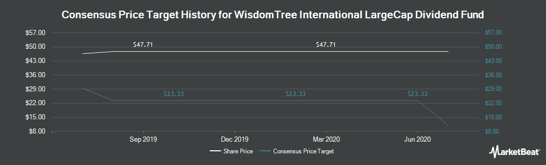 Price Target History for WisdomTree Intl. LargeCap Div Fd (NYSEARCA:DOL)