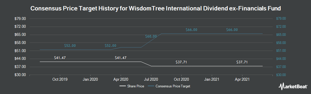 Price Target History for WisdomTree Internationl Dvdnd Ex Fncl Fd (NYSEARCA:DOO)