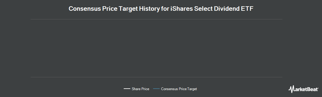 Price Target History for iShares Select Dividend ETF (NYSEARCA:DVY)
