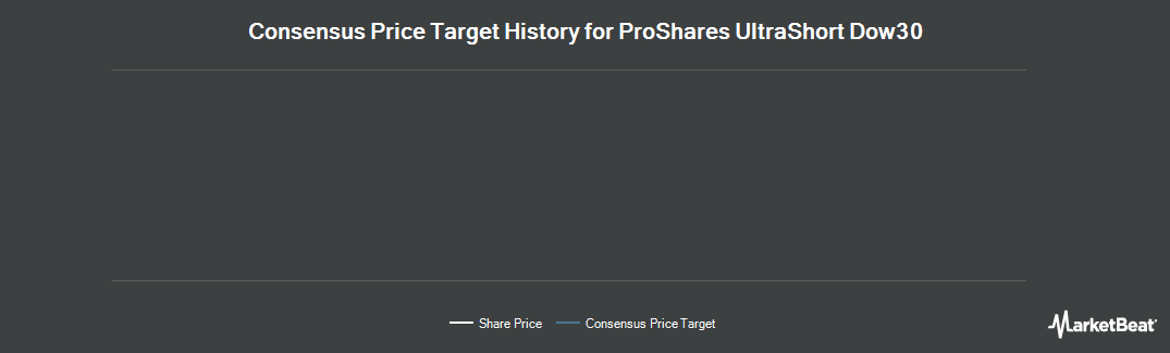 Price Target History for Nysearca (NYSEARCA:DXD)