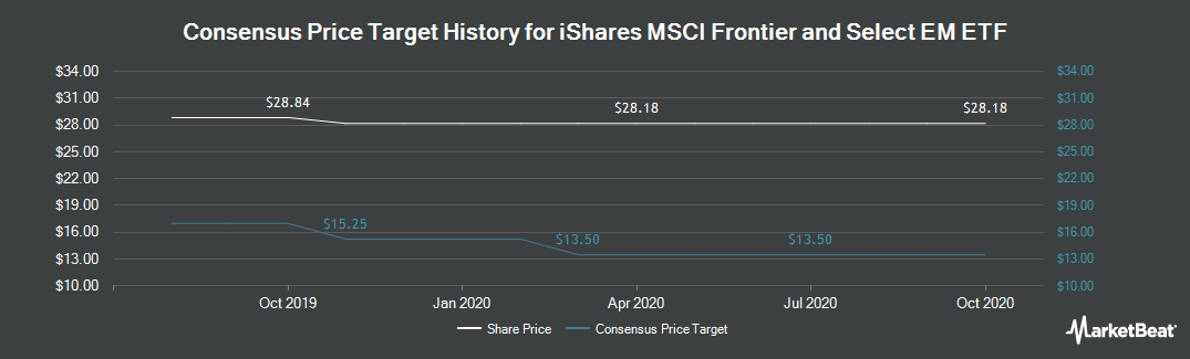 Price Target History for iShares MSCI Frontier 100 ETF (NYSEARCA:FM)