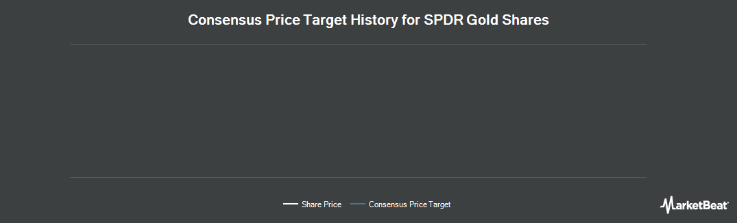 Price Target History for SPDR Gold Trust (NYSEARCA:GLD)