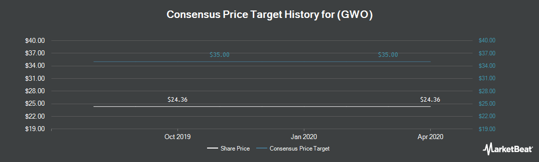Price Target History for Credit Suisse Group ELEMENTS CS Global Warming ETN (NYSEARCA:GWO)