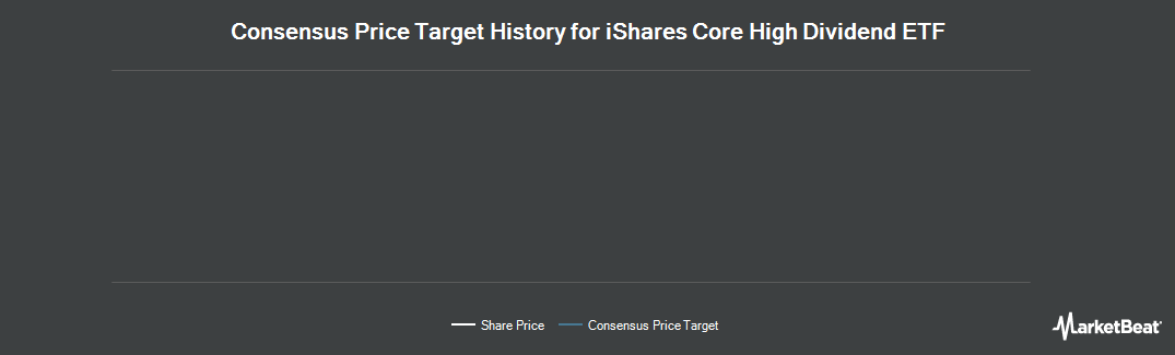 Price Target History for iShares Trust (NYSEARCA:HDV)