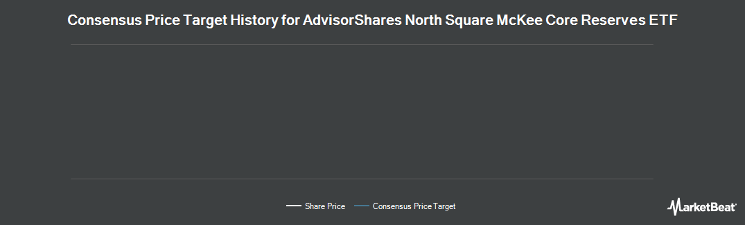 Price Target History for AdvisorShares Sage Core Reserves ETF (NYSEARCA:HOLD)