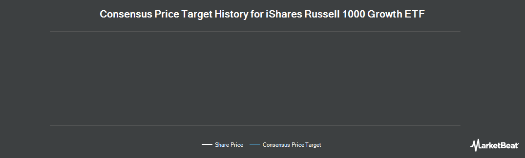 Price Target History for iShares Russell 1000 Growth Index (NYSEARCA:IWF)