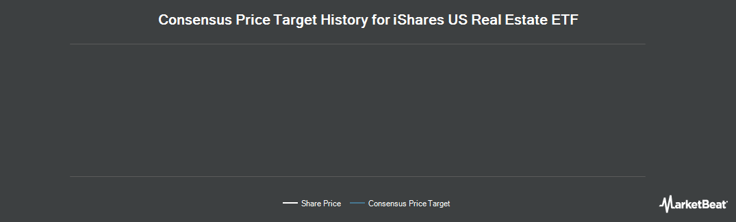 Price Target History for iShares US Real Estate ETF (NYSEARCA:IYR)