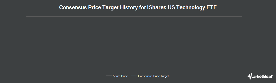Price Target History for iShares Dow Jones US Technology (NYSEARCA:IYW)