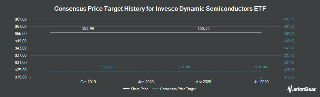 Price Target History for PowerShares Dynamic Semiconductors (NYSEARCA:PSI)