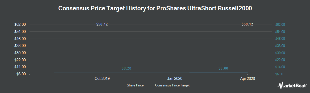 Price Target History for ProShares UltraShort Russell2000 (NYSEARCA:TWM)