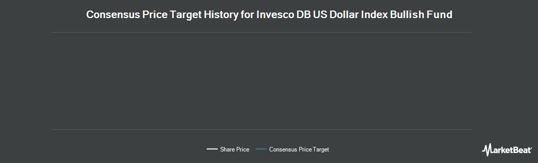 Price Target History for PowerShares DB US Dollar Index Bullish (NYSEARCA:UUP)