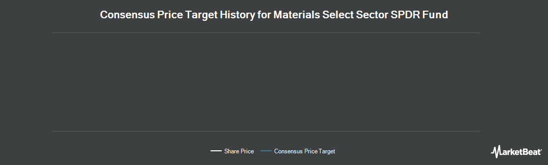 Price Target History for Materials Select Sector SPDR (NYSEARCA:XLB)