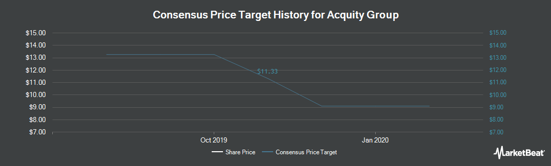 Price Target History for Acquity Group (NYSEMKT:AQ)