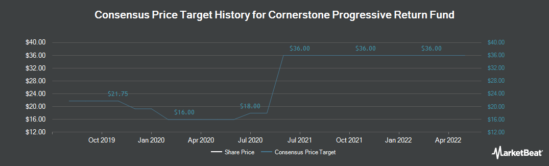 Price Target History for Cornerstone Progressive Return Fund (NYSEMKT:CFP)