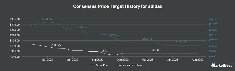 Price Target History for adidas (OTCMKTS:ADDYY)