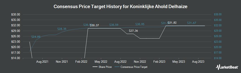 Price Target History for Koninklijke Ahold (OTCMKTS:ADRNY)