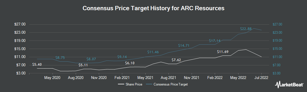 Price Target History for Arc Resources (OTCMKTS:AETUF)