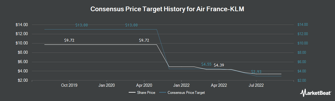 Price Target History for Air France-KLM SA (OTCMKTS:AFLYY)