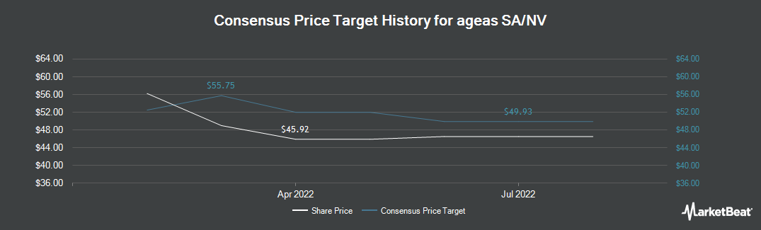 Price Target History for AGEAS/S (OTCMKTS:AGESY)