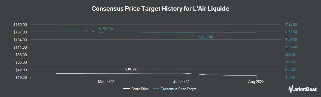 Price Target History for Air Liquide (OTCMKTS:AIQUY)