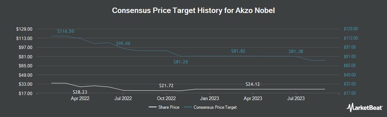 Price Target History for Akzo Nobel NV (OTCMKTS:AKZOY)