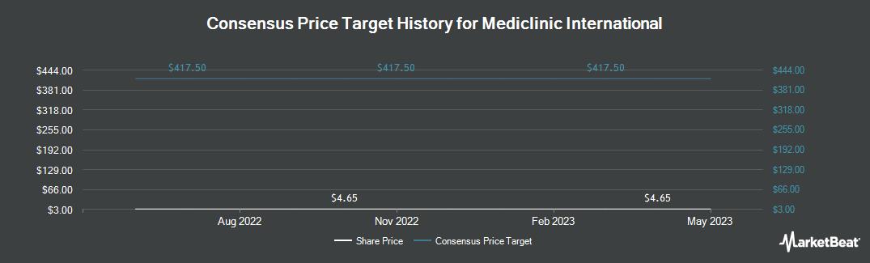 Price Target History for Mediclinic Interna (OTCMKTS:ALNRF)