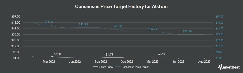 Price Target History for ALSTOM (OTCMKTS:ALSMY)