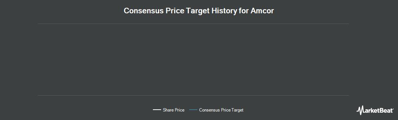 Price Target History for Amcor Limited ADS (OTCMKTS:AMCRY)