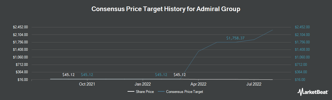 Price Target History for Admiral Group (OTCMKTS:AMIGY)