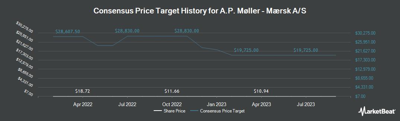 Price Target History for Maersk (OTCMKTS:AMKBY)