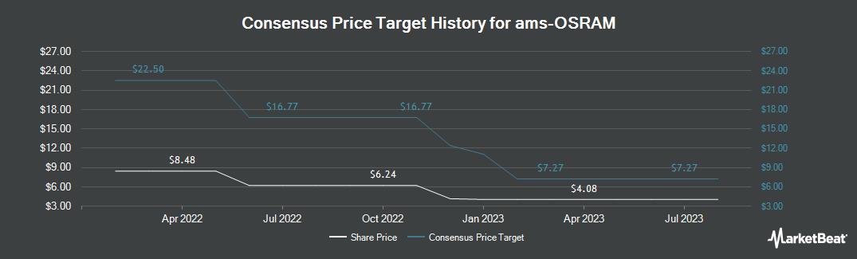 Price Target History for AMS (OTCMKTS:AMSSY)