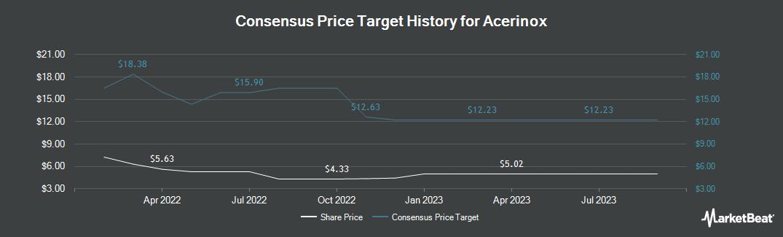 Price Target History for Acerinox (OTCMKTS:ANIOY)