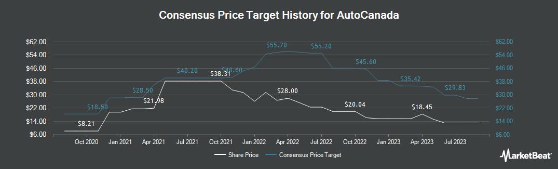Price Target History for Autocanada (OTCMKTS:AOCIF)