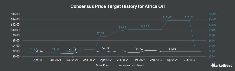 Price Target History for Africa Oil (OTCMKTS:AOIFF)