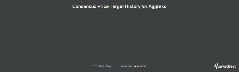 Price Target History for Aggreko (OTCMKTS:ARGKF)
