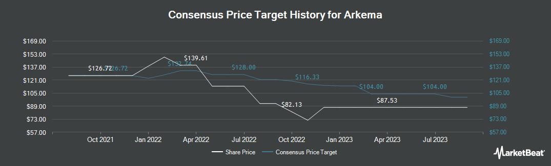 Price Target History for Arkema (OTCMKTS:ARKAY)