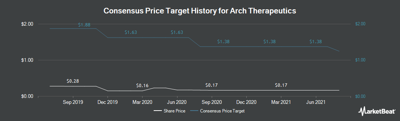 Price Target History for Arch Therapeutics (OTCMKTS:ARTH)