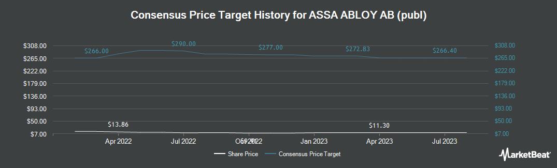 Price Target History for Assa Abloy (OTCMKTS:ASAZY)