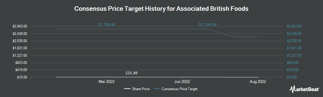 Price Target History for Associated British Foods (OTCMKTS:ASBFY)
