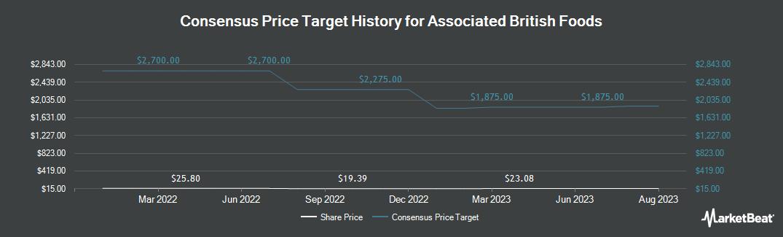 Price Target History for Associated British Foods PLC (OTCMKTS:ASBFY)