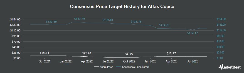 Price Target History for Atlas Copco (OTCMKTS:ATLKY)