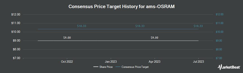 Price Target History for AMS (OTCMKTS:AUKUF)