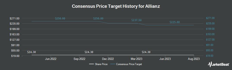 Price Target History for Allianz (OTCMKTS:AZSEY)