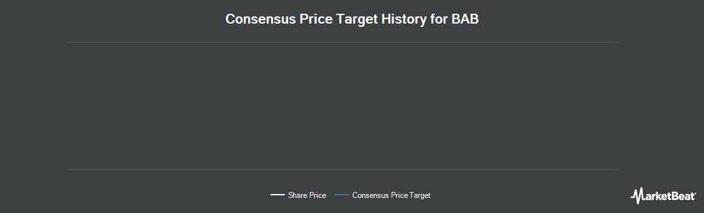 Price Target History for BAB (OTCMKTS:BABB)