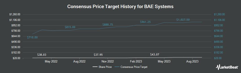 Price Target History for Bae Systems (OTCMKTS:BAESY)