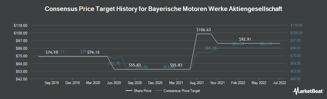 Price Target History for BMW (OTCMKTS:BAMXF)