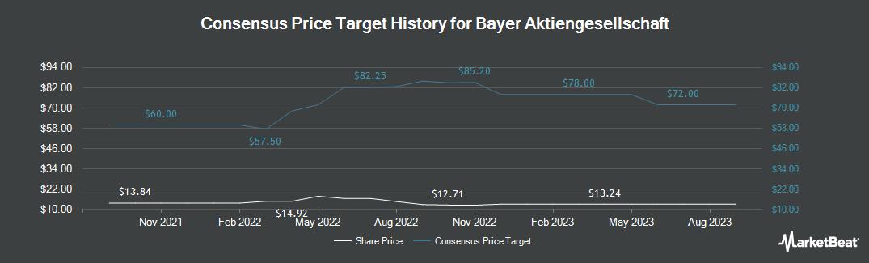 Price Target History for Bayer (OTCMKTS:BAYRY)