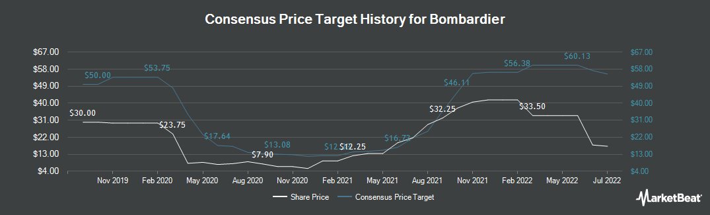 Price Target History for Bombardier (OTCMKTS:BDRBF)