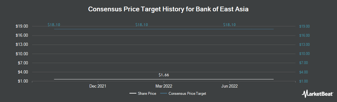 Price Target History for The Bank of East Asia (OTCMKTS:BKEAY)
