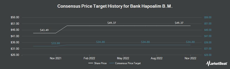 Price Target History for Bank Hapoalim (OTCMKTS:BKHYY)
